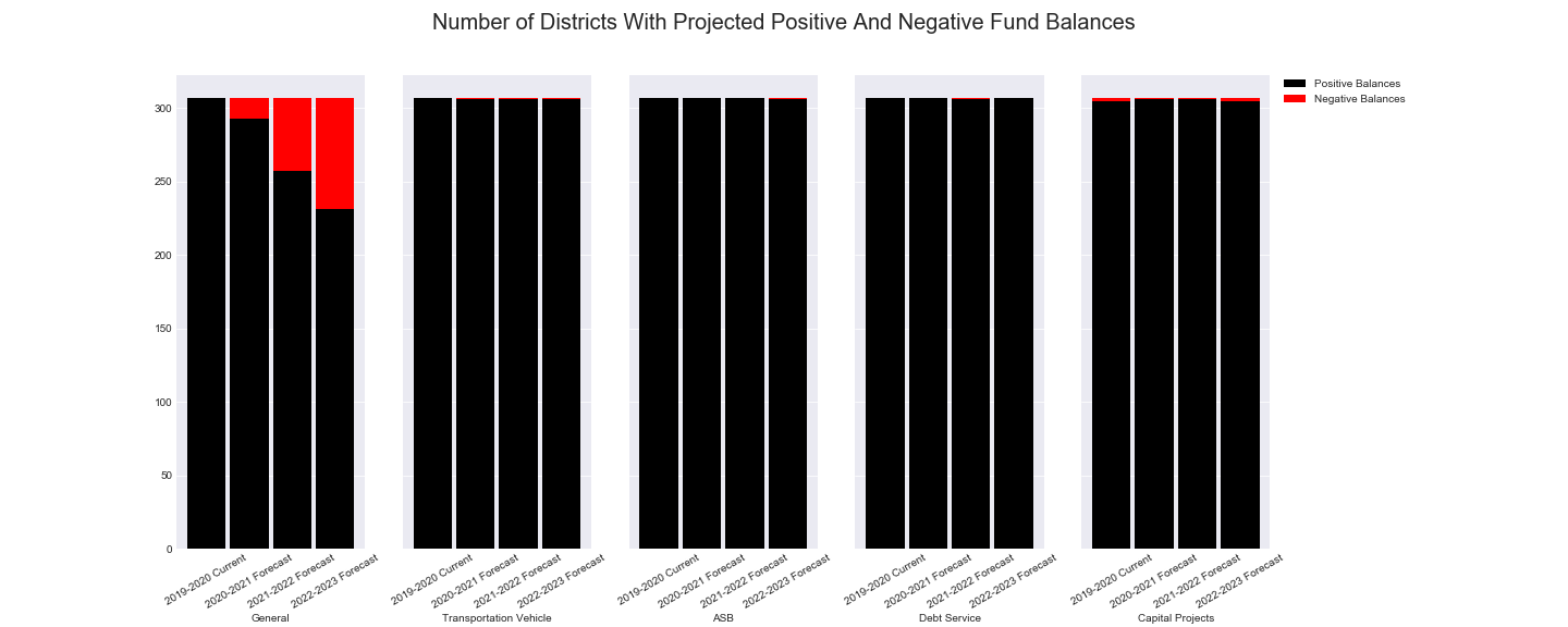 Number of Districts with Positive and Negative Balances