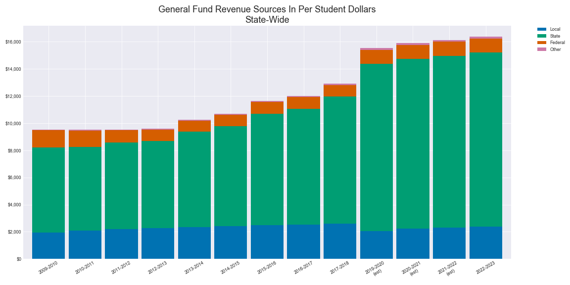 State Wide Budget Amounts Ave Per Student for the General Fund Sources