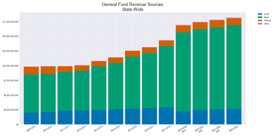 State Wide Budget Amounts for the General Fund Sources