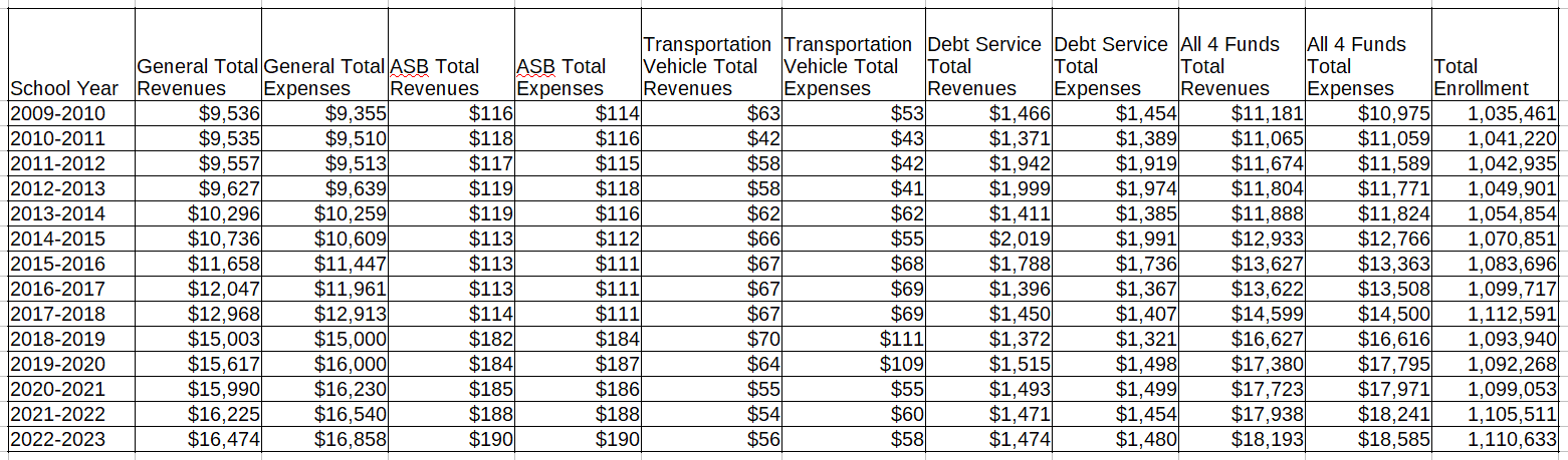 State Wide Revenue and Expense Averages by Fund