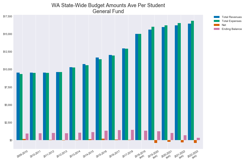 State Wide Revenue and Expense Averages General Fund